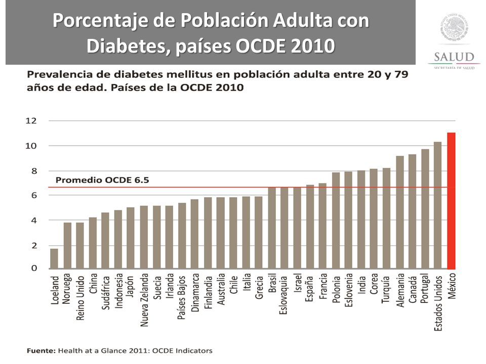 Porcentaje de Población Adulta con Diabetes, países OCDE 2010