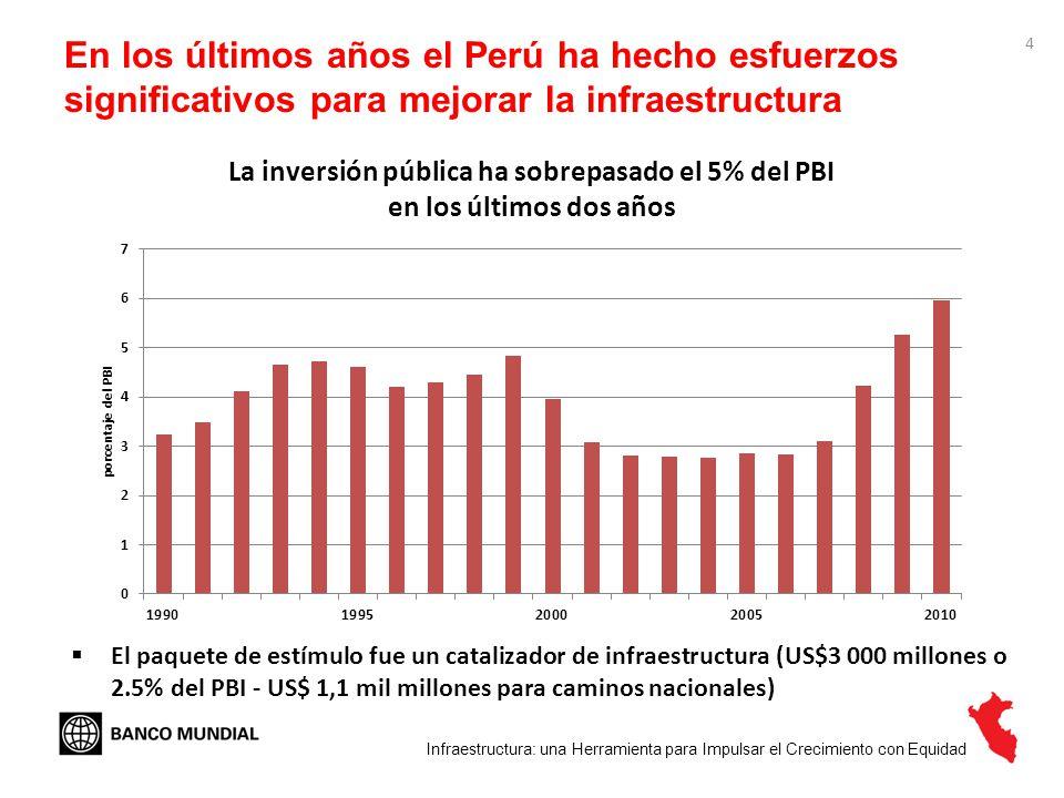La inversión pública ha sobrepasado el 5% del PBI