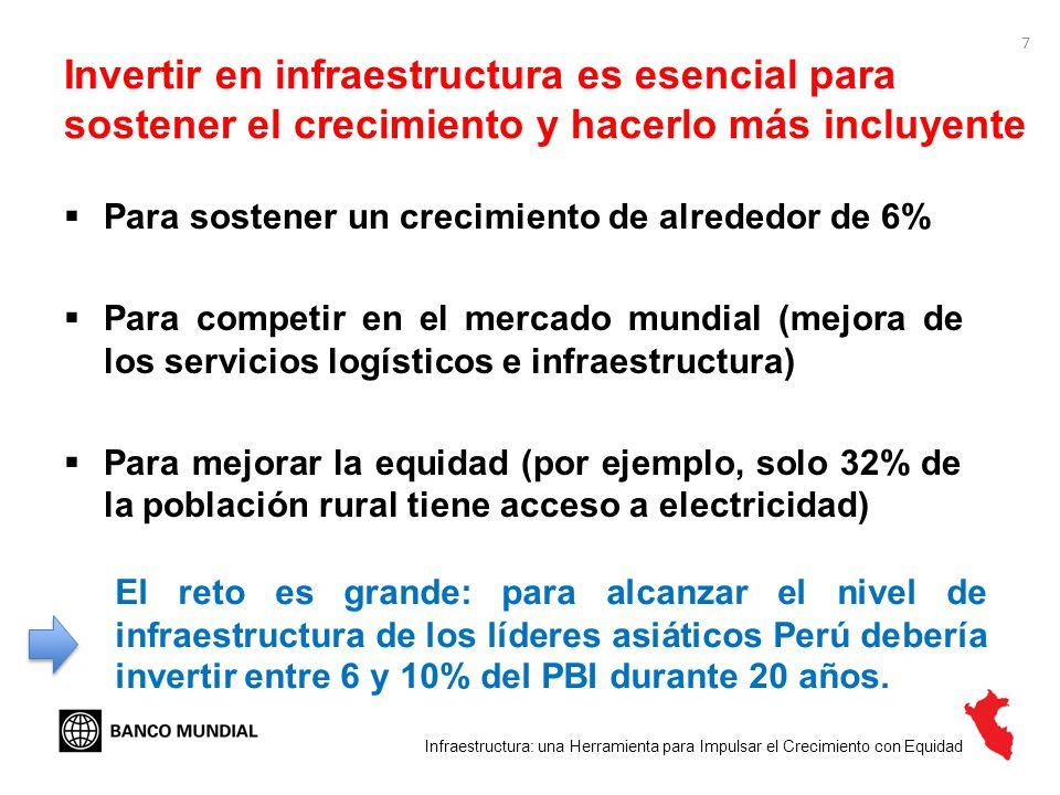 Invertir en infraestructura es esencial para sostener el crecimiento y hacerlo más incluyente