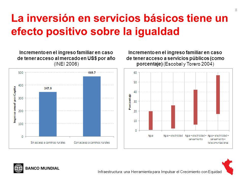 La inversión en servicios básicos tiene un efecto positivo sobre la igualdad