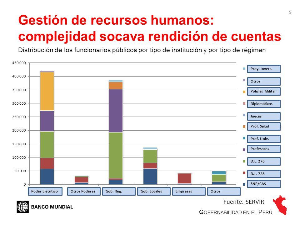 Gestión de recursos humanos: complejidad socava rendición de cuentas