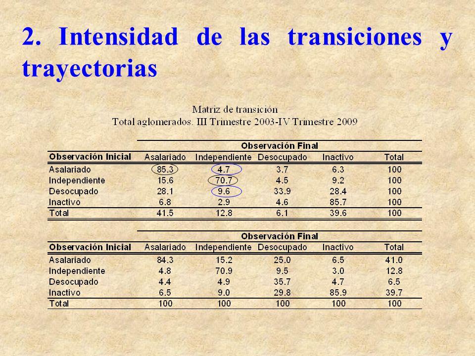 2. Intensidad de las transiciones y trayectorias