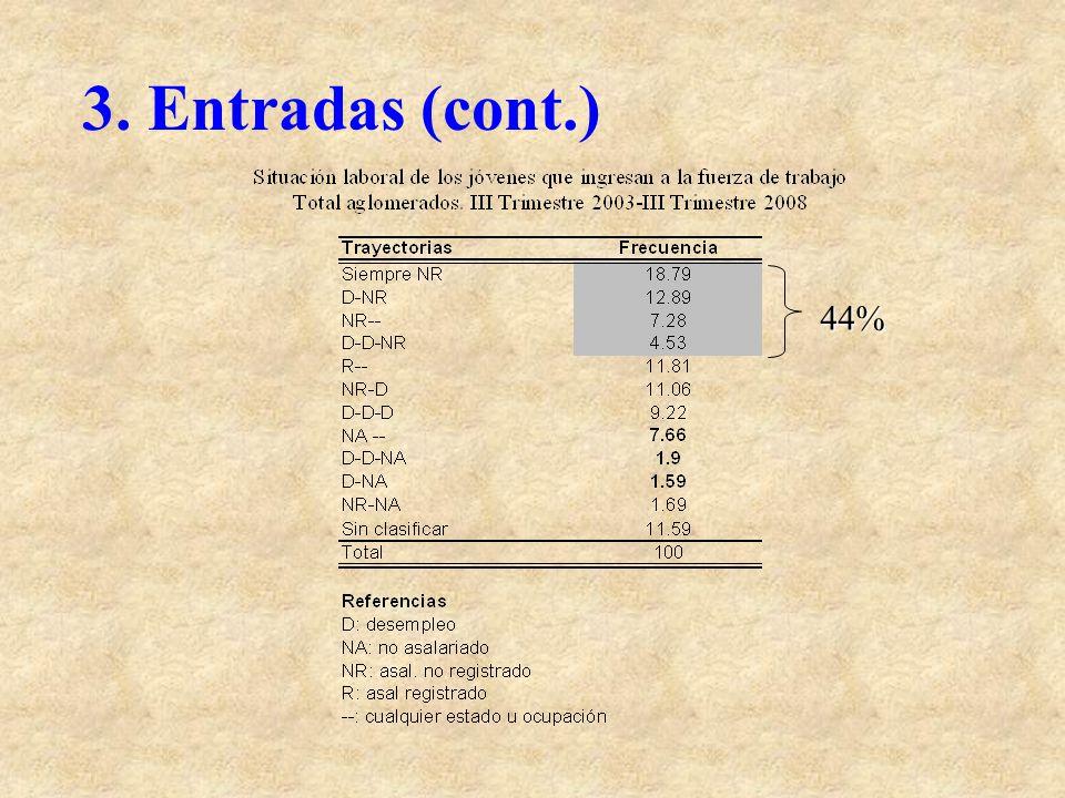 3. Entradas (cont.) 44%