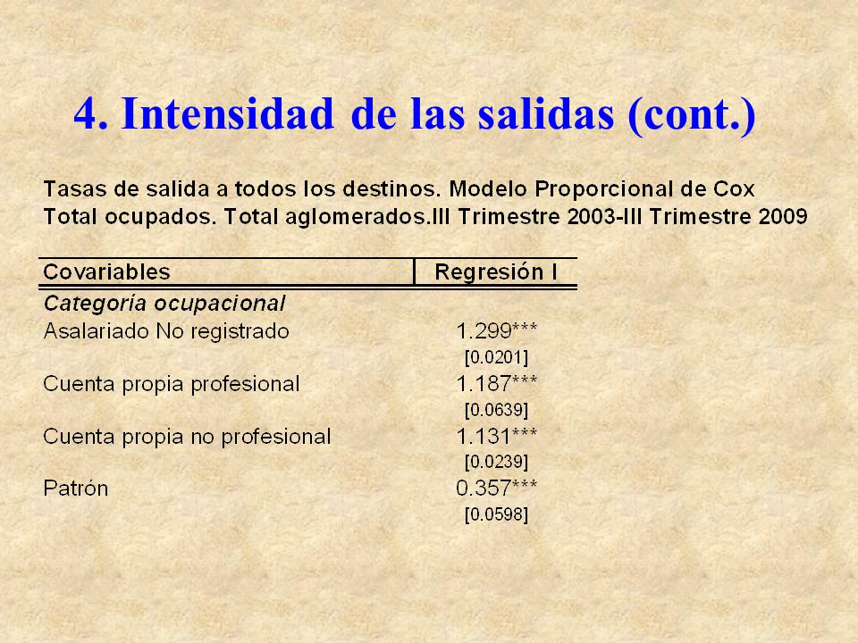 4. Intensidad de las salidas (cont.)
