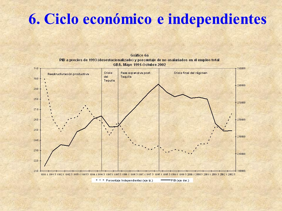 6. Ciclo económico e independientes