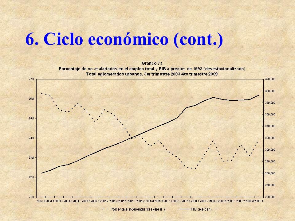 6. Ciclo económico (cont.)