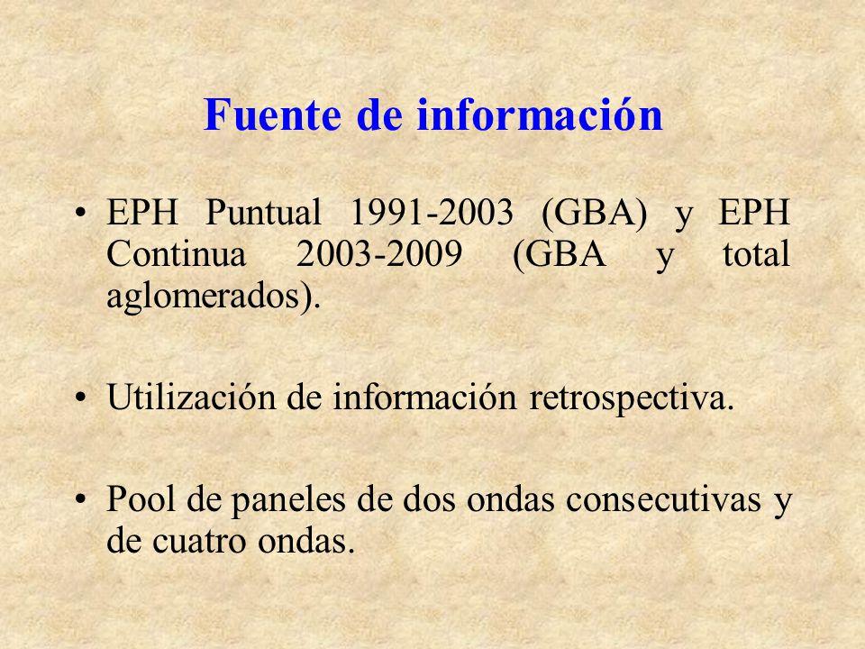 Fuente de información EPH Puntual 1991-2003 (GBA) y EPH Continua 2003-2009 (GBA y total aglomerados).