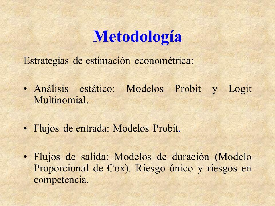 Metodología Estrategias de estimación econométrica: