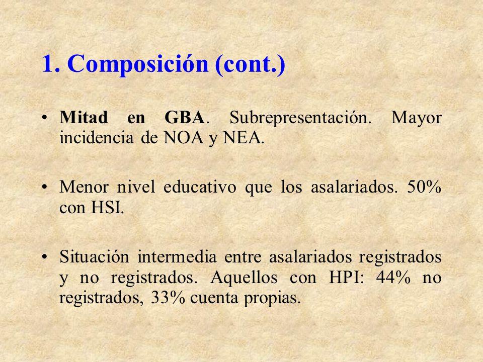 1. Composición (cont.) Mitad en GBA. Subrepresentación. Mayor incidencia de NOA y NEA. Menor nivel educativo que los asalariados. 50% con HSI.