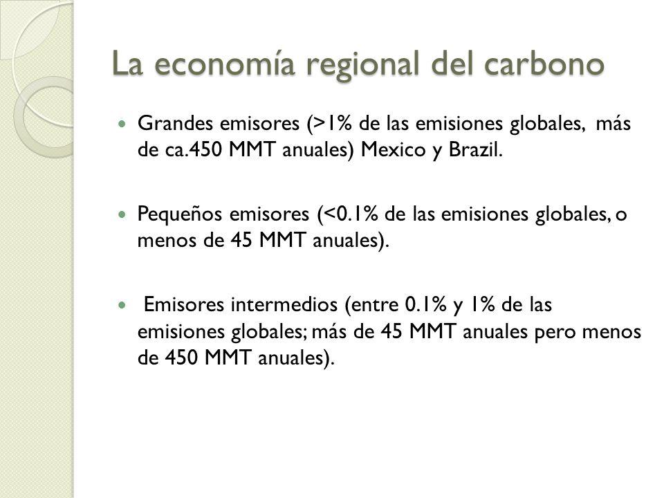La economía regional del carbono