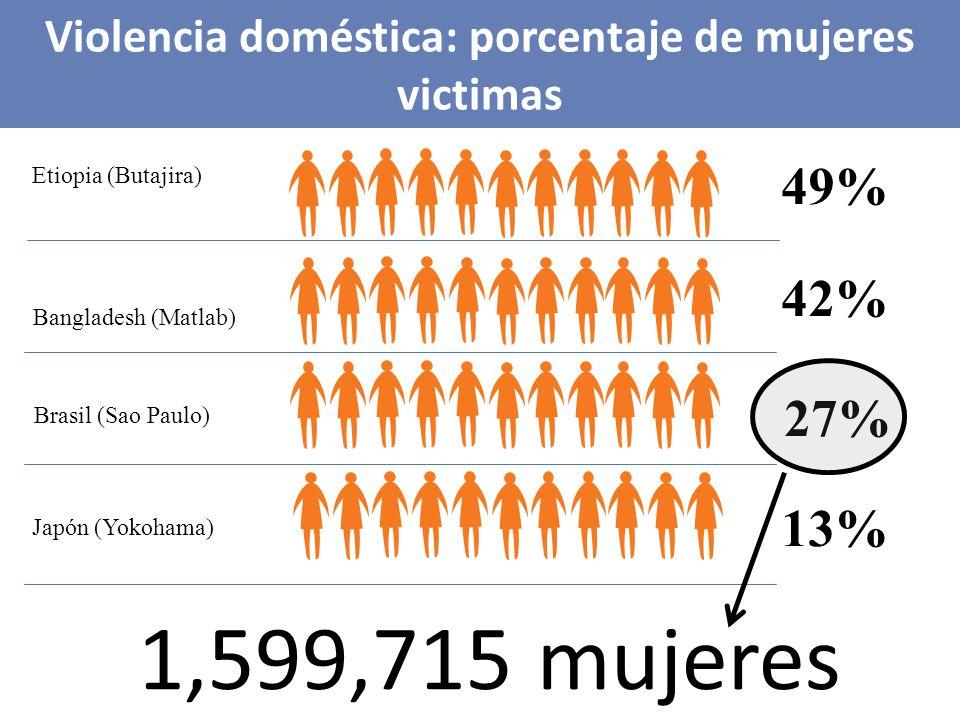 Violencia doméstica: porcentaje de mujeres victimas