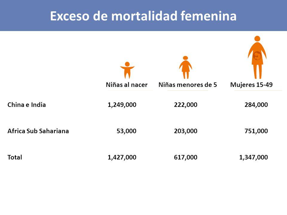 Exceso de mortalidad femenina