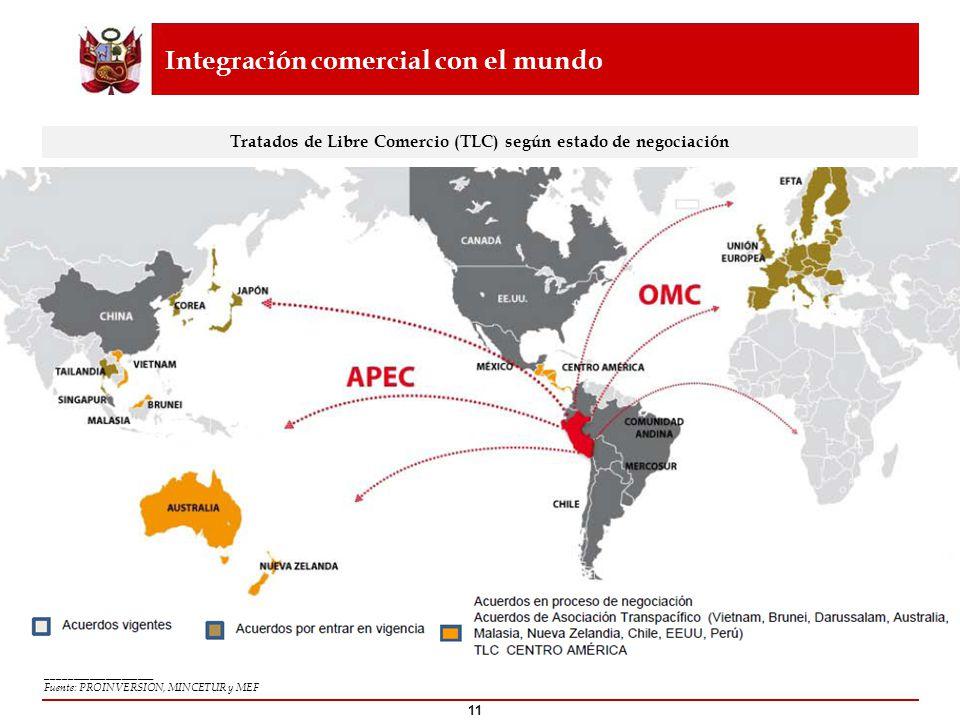 Integración comercial con el mundo