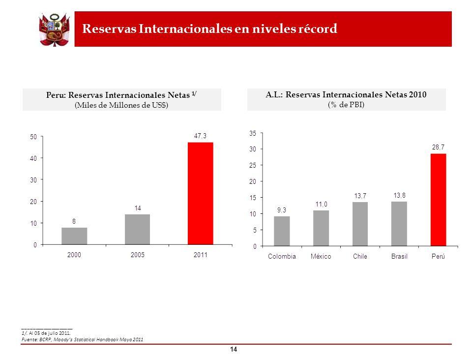 Reservas Internacionales en niveles récord
