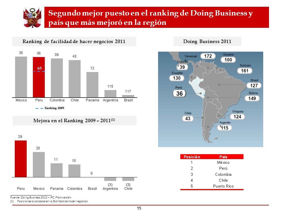 Segundo mejor puesto en el ranking de Doing Business y país que más mejoró en la región