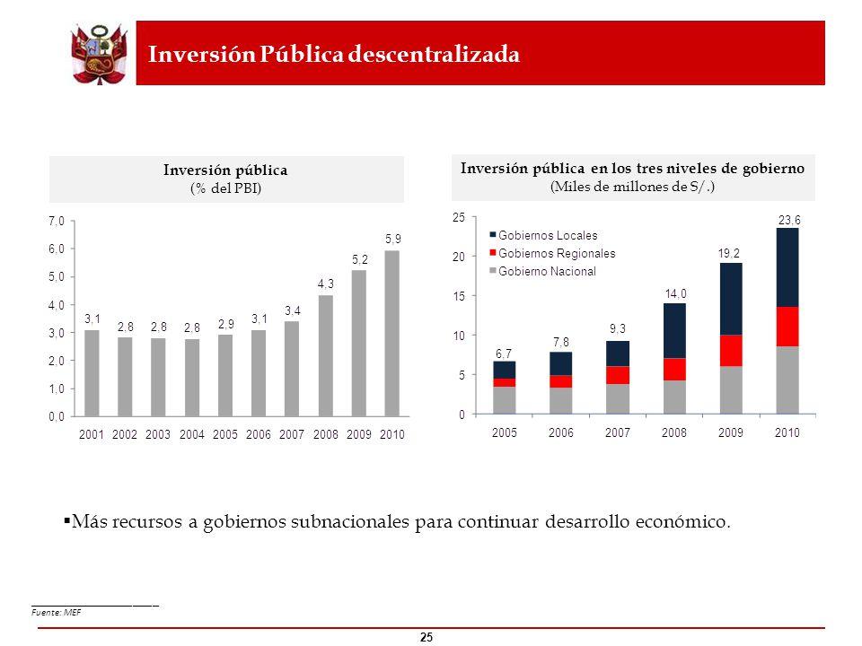 Inversión pública (% del PBI)