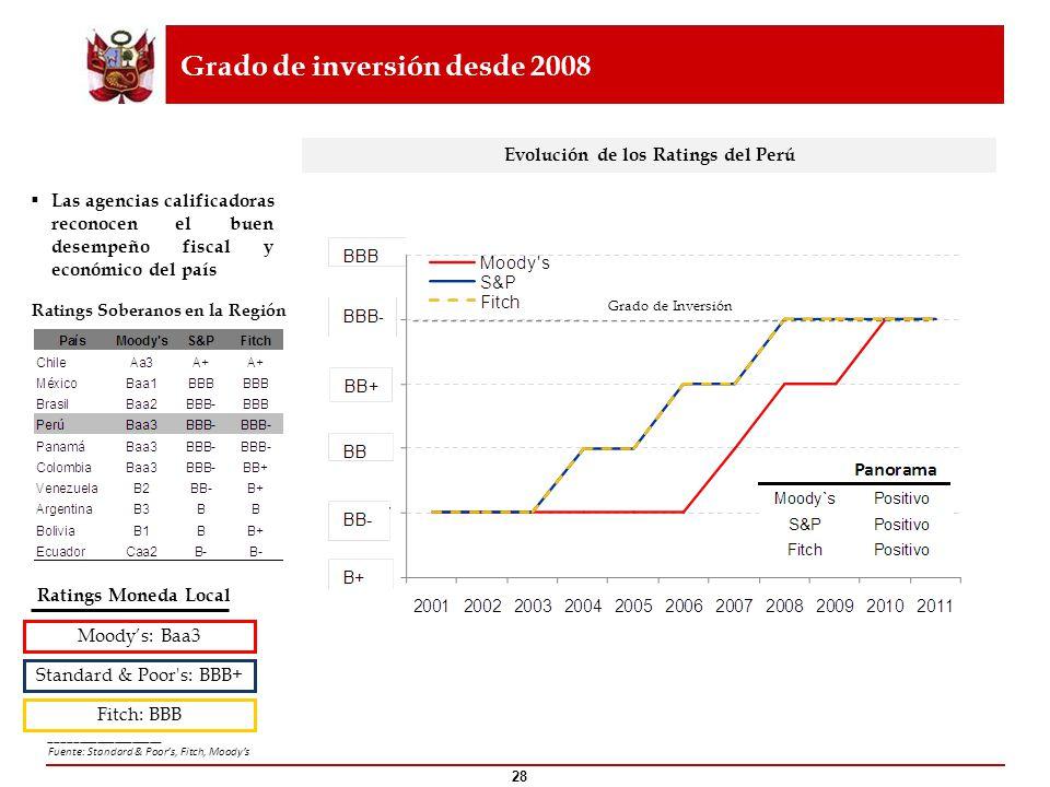 Grado de inversión desde 2008