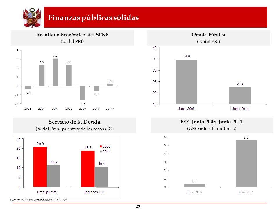 Finanzas públicas sólidas