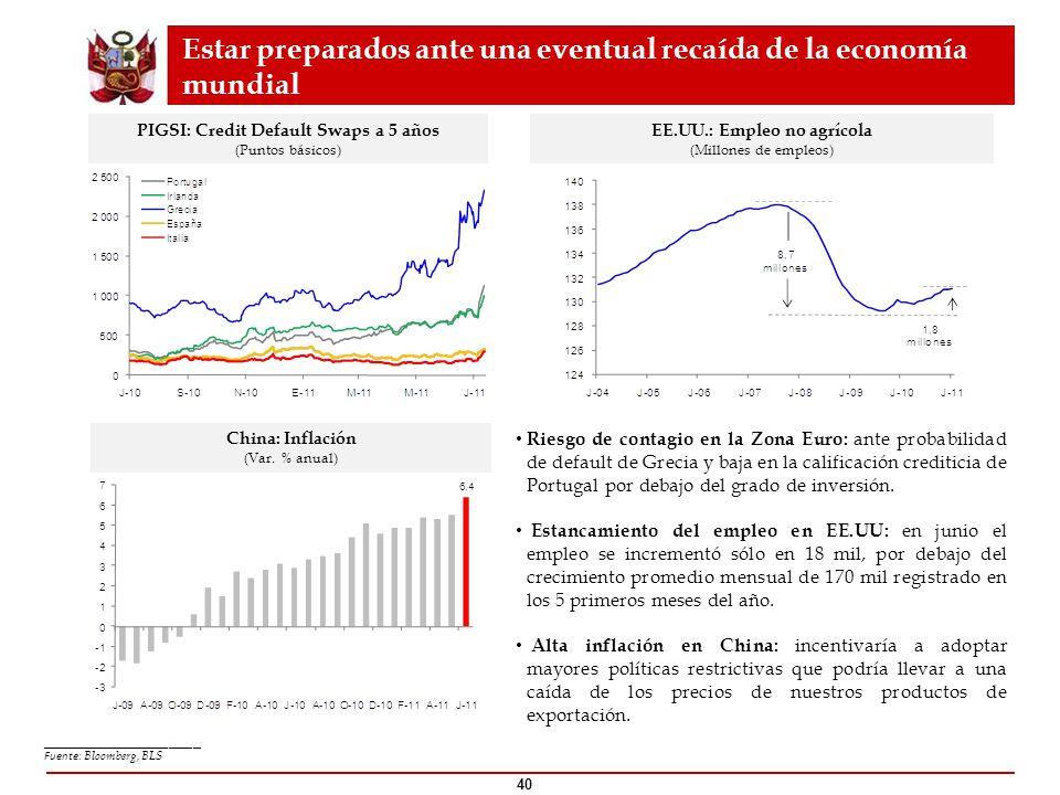 PIGSI: Credit Default Swaps a 5 años EE.UU.: Empleo no agrícola