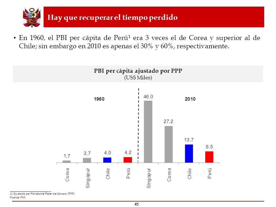 PBI per cápita ajustado por PPP