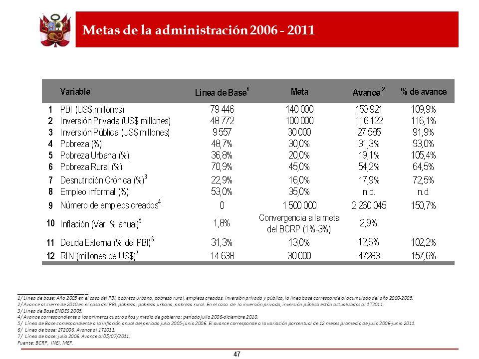 Metas de la administración 2006 - 2011
