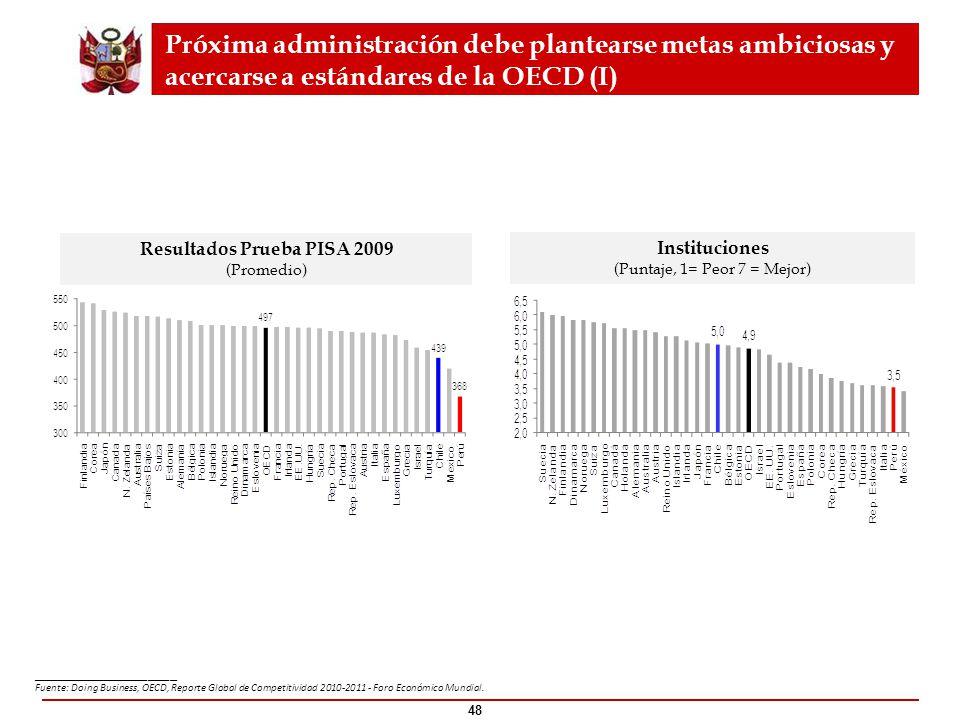 Resultados Prueba PISA 2009