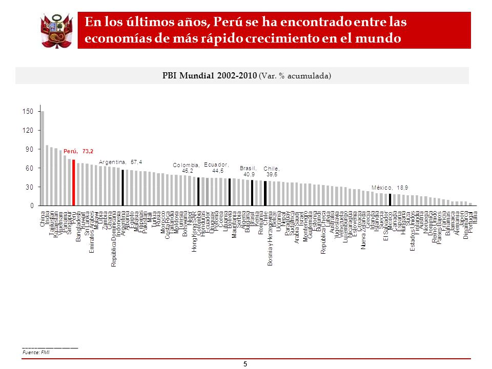 PBI Mundial 2002-2010 (Var. % acumulada)