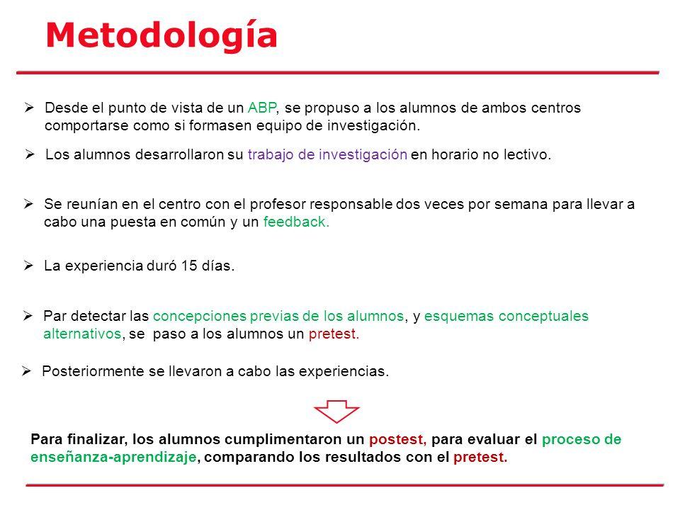Metodología Desde el punto de vista de un ABP, se propuso a los alumnos de ambos centros comportarse como si formasen equipo de investigación.