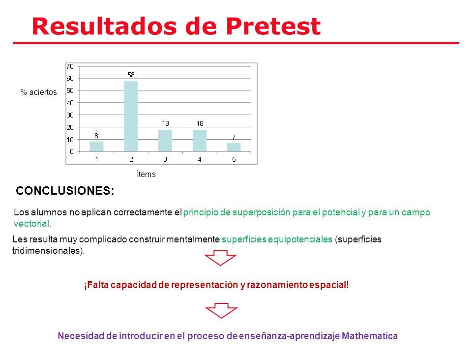 Resultados de Pretest CONCLUSIONES: