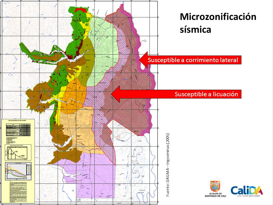 Microzonificación sísmica