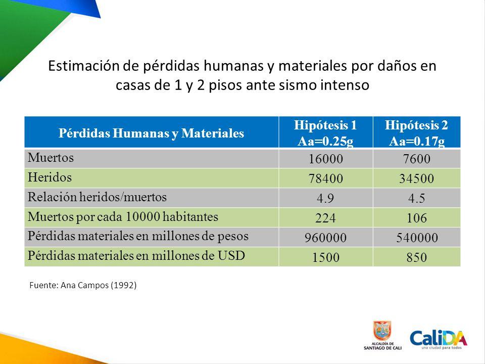 Pérdidas Humanas y Materiales