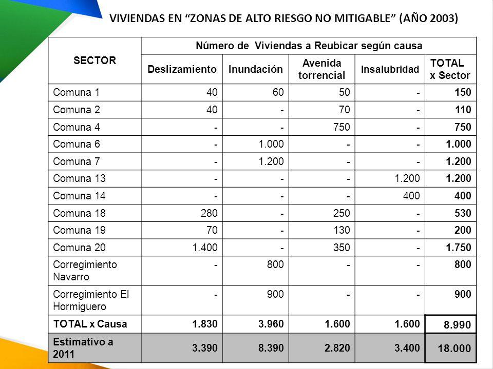 VIVIENDAS EN ZONAS DE ALTO RIESGO NO MITIGABLE (AÑO 2003)