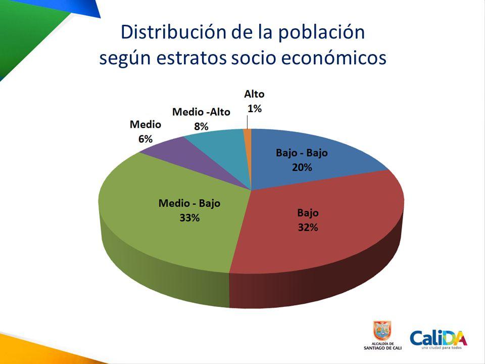 Distribución de la población según estratos socio económicos