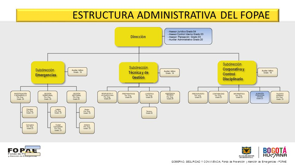 ESTRUCTURA ADMINISTRATIVA DEL FOPAE