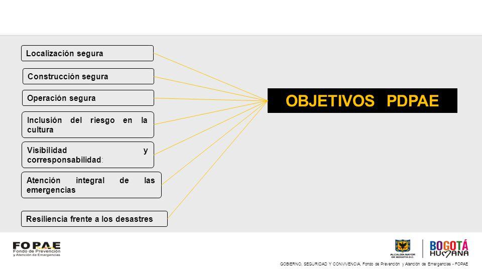 OBJETIVOS PDPAE Localización segura Construcción segura