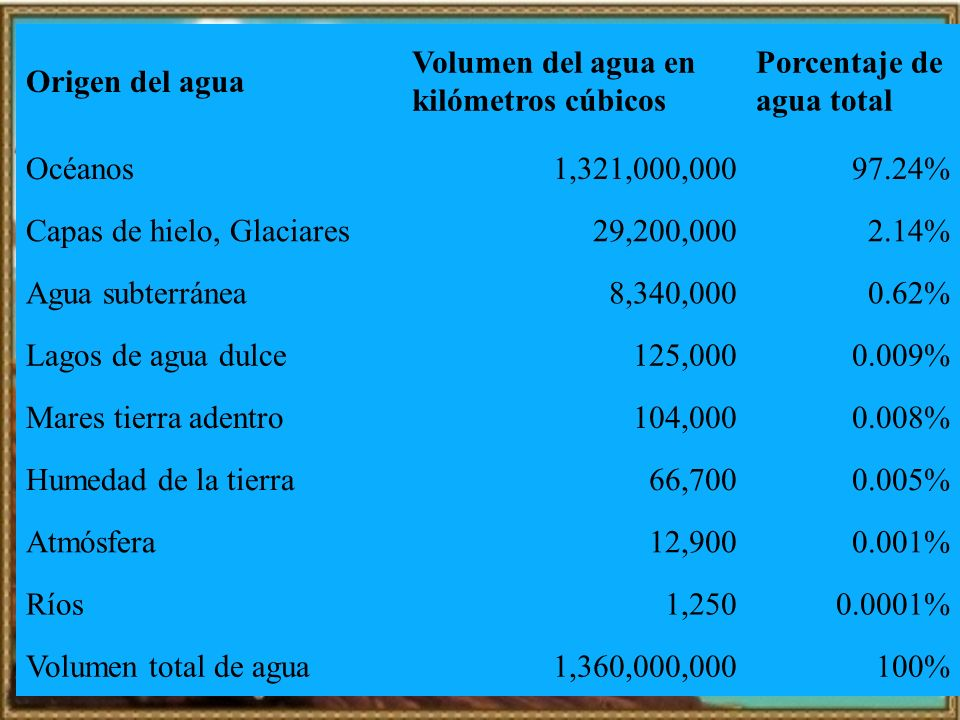 Origen del aguaVolumen del agua en kilómetros cúbicos. Porcentaje de agua total. Océanos. 1,321,000,000.
