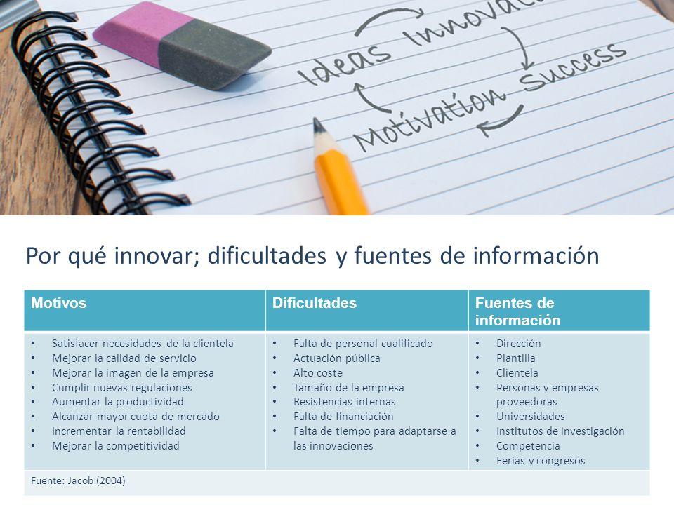 Por qué innovar; dificultades y fuentes de información