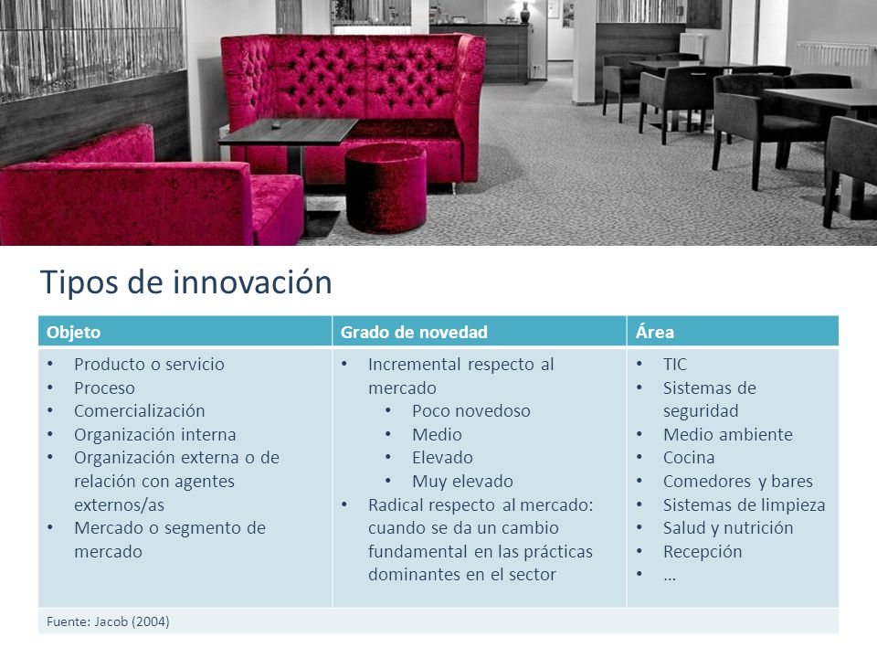 Tipos de innovación Objeto Grado de novedad Área Producto o servicio