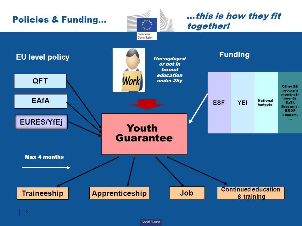 Other EU programmes/instruments: EaSI, Erasmus, ERDF support,…