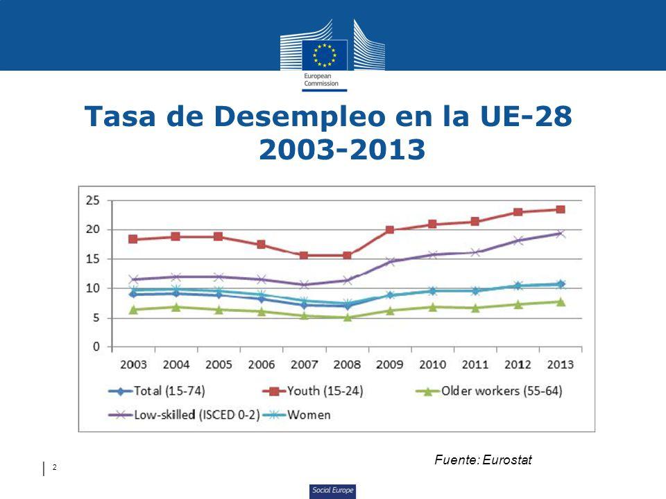 Tasa de Desempleo en la UE-28 2003-2013
