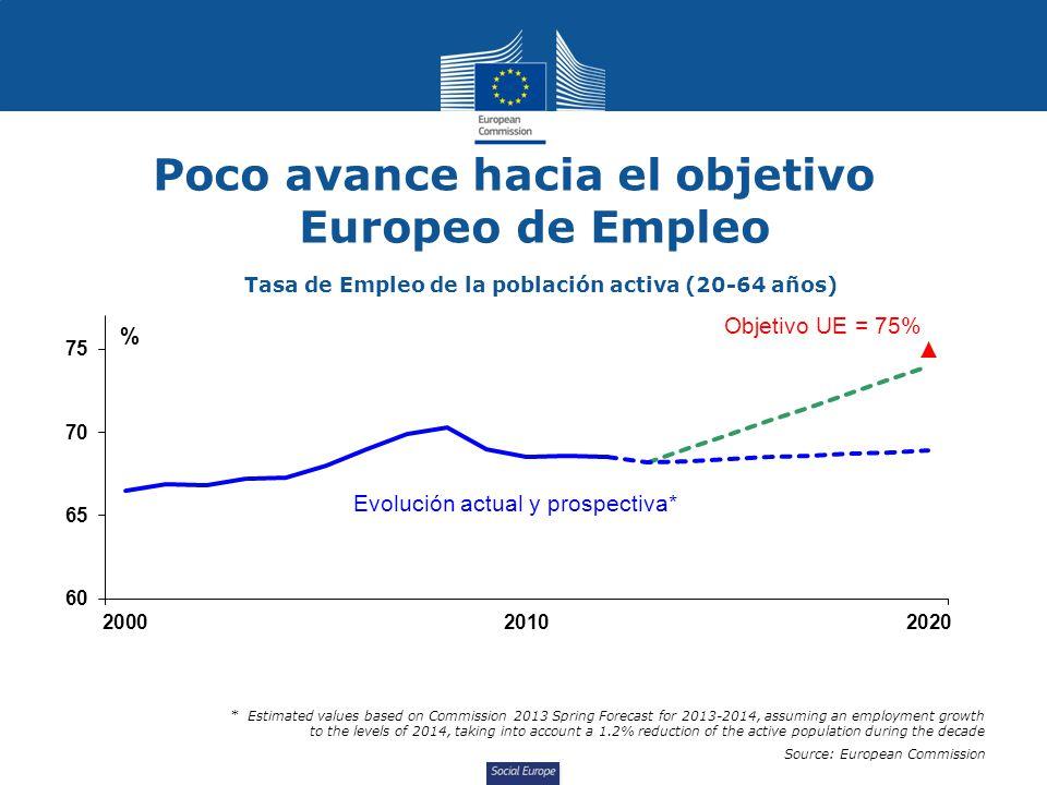 Poco avance hacia el objetivo Europeo de Empleo