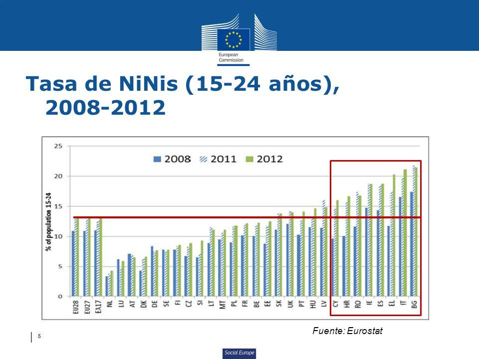 Tasa de NiNis (15-24 años), 2008-2012 Fuente: Eurostat