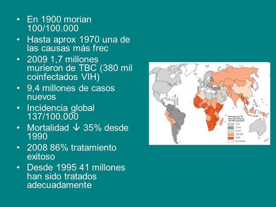 En 1900 morian 100/100.000 Hasta aprox 1970 una de las causas más frec. 2009 1,7 millones murieron de TBC (380 mil coinfectados VIH)
