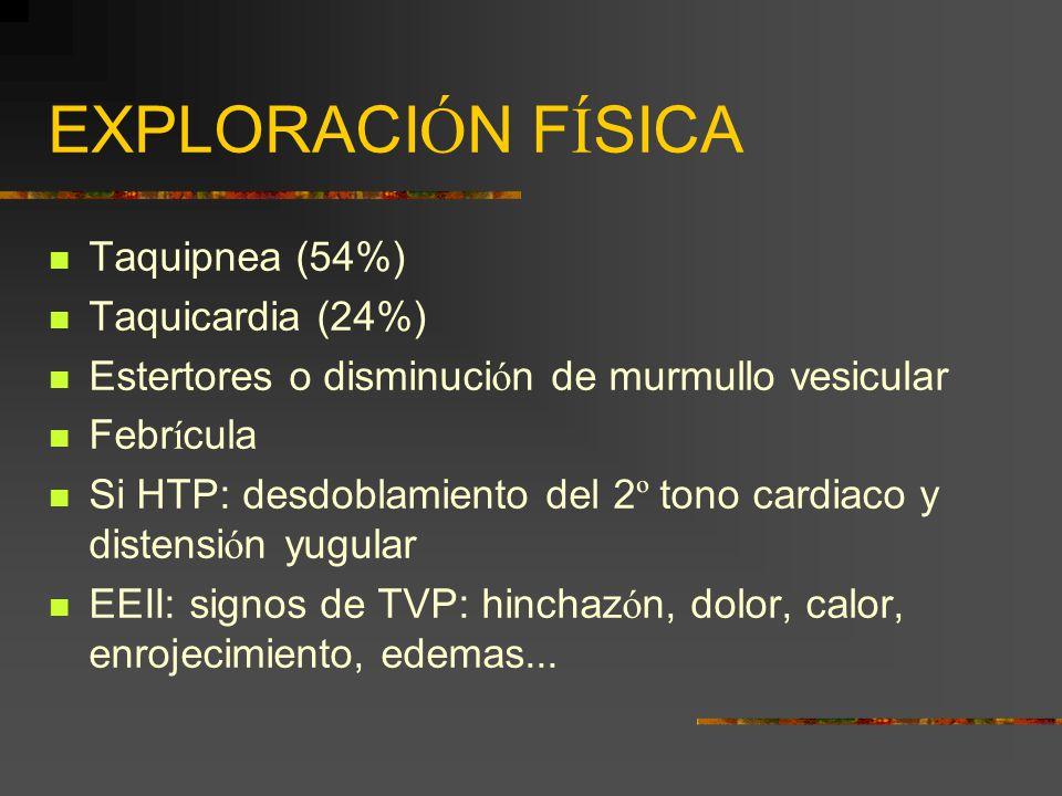 EXPLORACIÓN FÍSICA Taquipnea (54%) Taquicardia (24%)