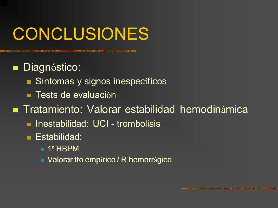 CONCLUSIONES Diagnóstico: