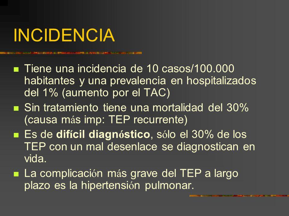 INCIDENCIA Tiene una incidencia de 10 casos/100.000 habitantes y una prevalencia en hospitalizados del 1% (aumento por el TAC)