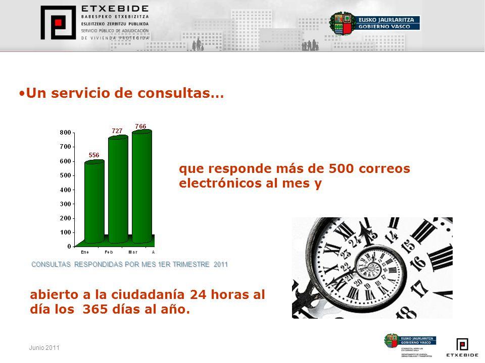 CONSULTAS RESPONDIDAS POR MES 1ER TRIMESTRE 2011