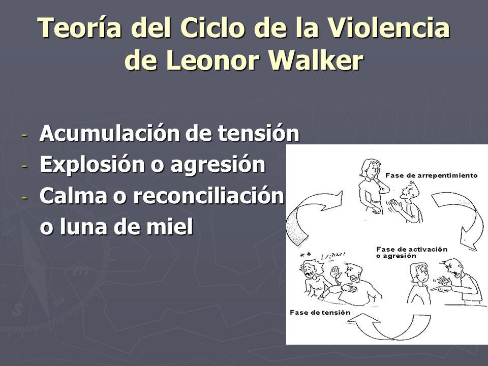 Teoría del Ciclo de la Violencia de Leonor Walker