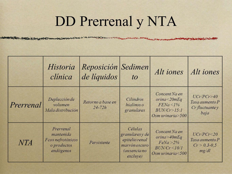 DD Prerrenal y NTA Historia clínica Reposición de líquidos Sedimento