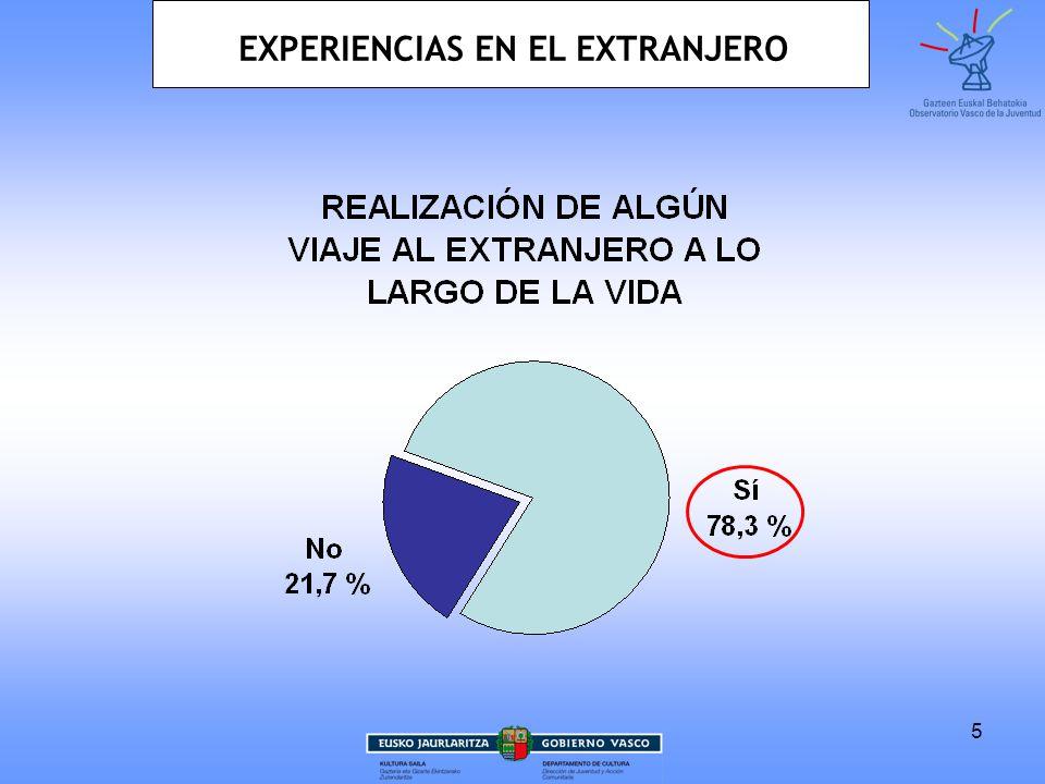 EXPERIENCIAS EN EL EXTRANJERO
